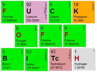 Periodic table element puns periodic table of the elements tumblr urtaz Image collections